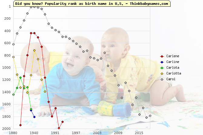 Top 2000 baby names ranking of Carlene, Carline, Carlota, Carlotta, Carol in U.S.