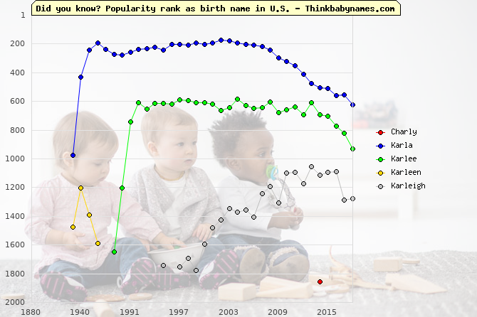 Top 2000 baby names ranking of Charly, Karla, Karlee, Karleen, Karleigh in U.S.