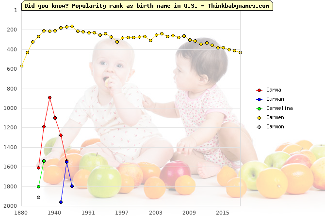 Top 2000 baby names ranking of Carma, Carman, Carmelina, Carmen, Carmon in U.S.