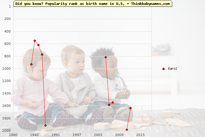 Top 2000 baby names ranking of Karol name in U.S.