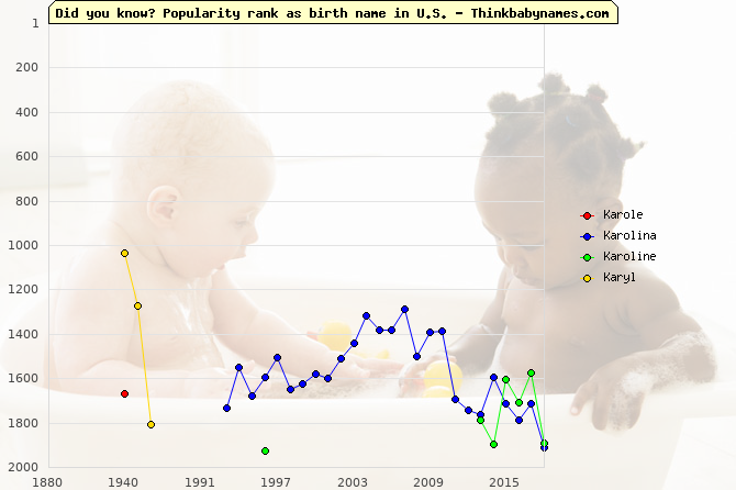 Top 2000 baby names ranking of Karole, Karolina, Karoline, Karyl in U.S.