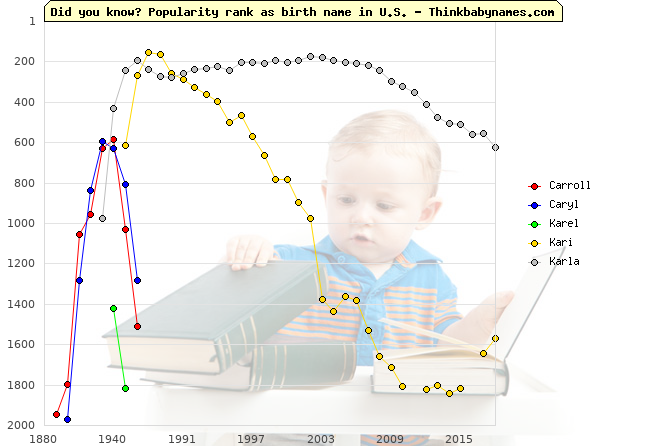 Top 2000 baby names ranking of Carroll, Caryl, Karel, Kari, Karla in U.S.