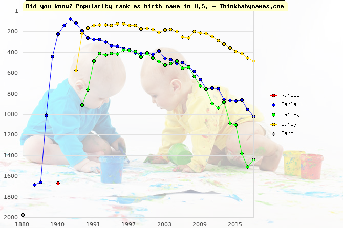 Top 2000 baby names ranking of Karole, Carla, Carley, Carly, Caro in U.S.