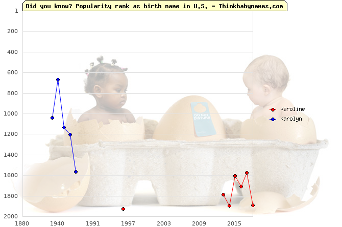 Top 2000 baby names ranking of Karoline, Karolyn in U.S.