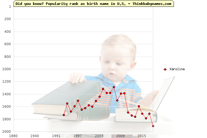Top 2000 baby names ranking of Karolina name in U.S.