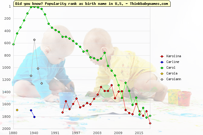 Top 2000 baby names ranking of Karolina, Carline, Carol, Carola, Carolann in U.S.