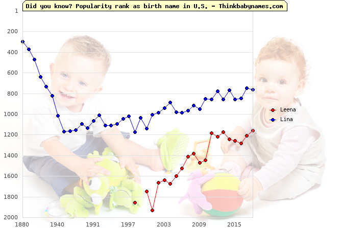 Top 2000 baby names ranking of Leena, Lina in U.S.
