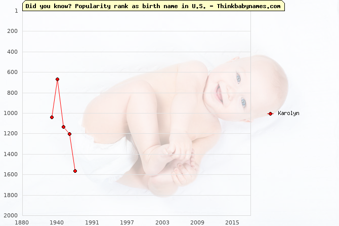 Top 2000 baby names ranking of Karolyn name in U.S.