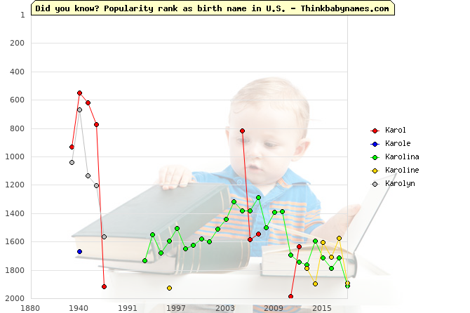 Top 2000 baby names ranking of Karol, Karole, Karolina, Karoline, Karolyn in U.S.