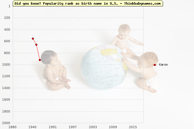 Top 2000 baby names ranking of Karon name in U.S.