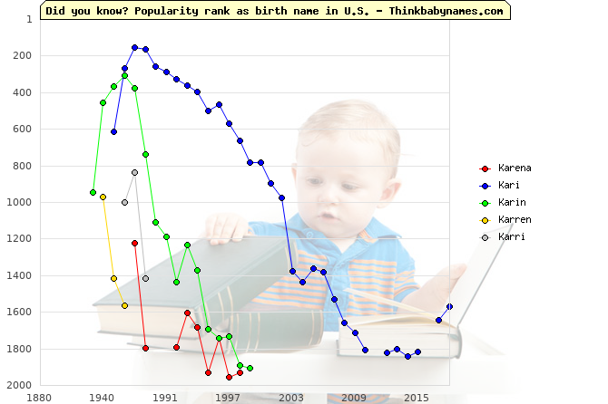 Top 2000 baby names ranking of Karena, Kari, Karin, Karren, Karri in U.S.
