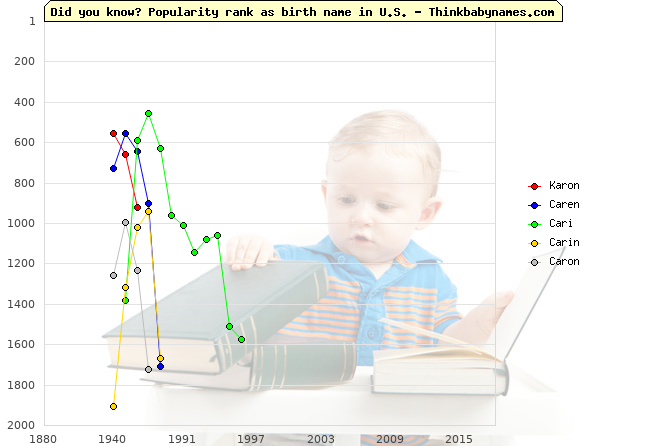 Top 2000 baby names ranking of Karon, Caren, Cari, Carin, Caron in U.S.