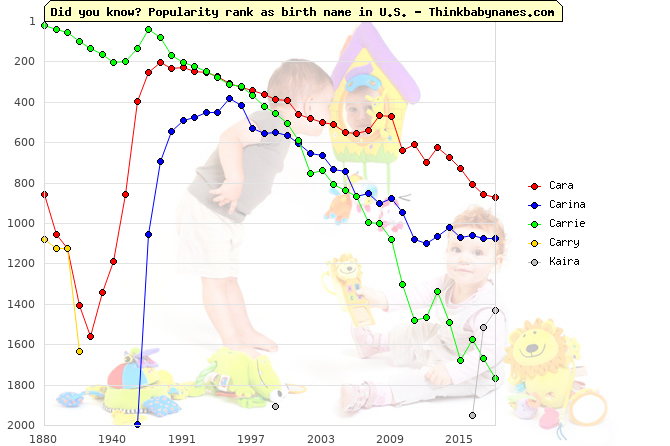 Top 2000 baby names ranking of Cara, Carina, Carrie, Carry, Kaira in U.S.