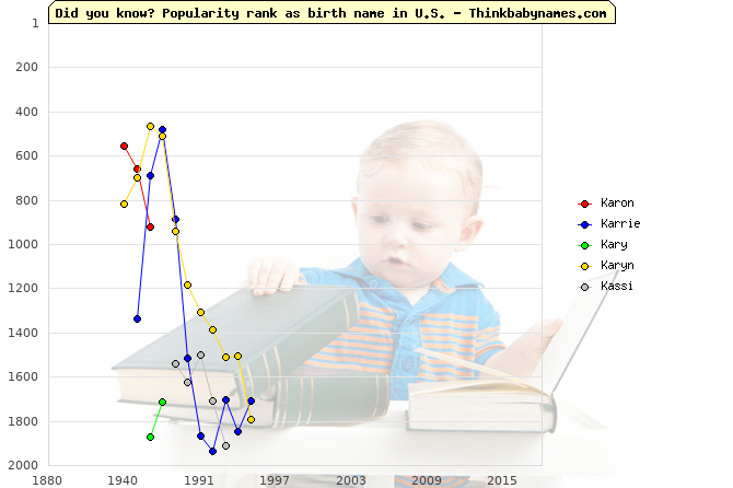 Top 2000 baby names ranking of Karon, Karrie, Kary, Karyn, Kassi in U.S.