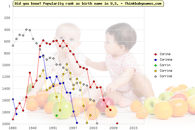 Top 2000 baby names ranking of Corina, Corinna, Corrin, Corrina, Corrine in U.S.