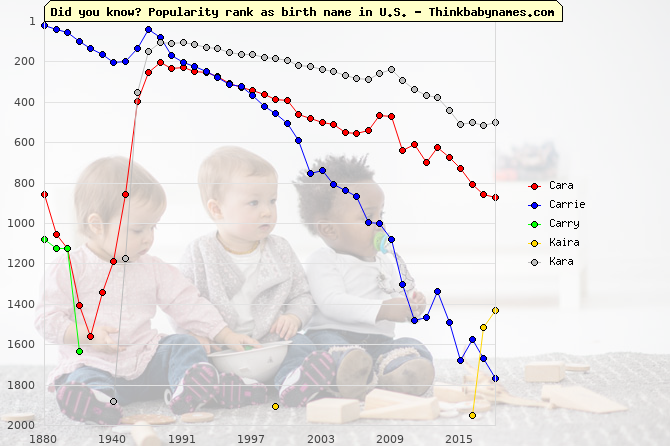 Top 2000 baby names ranking of Cara, Carrie, Carry, Kaira, Kara in U.S.