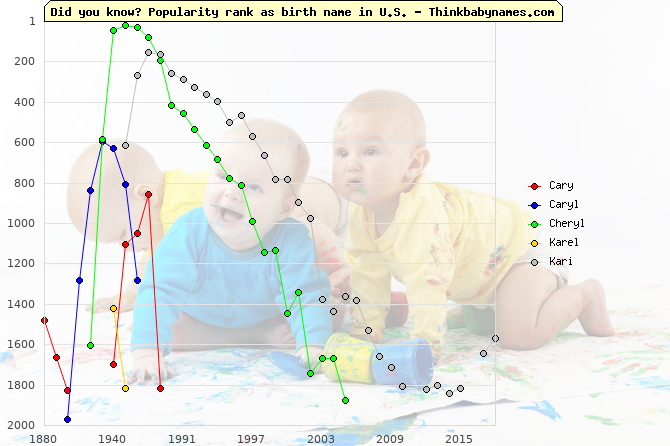 Top 2000 baby names ranking of Cary, Caryl, Cheryl, Karel, Kari in U.S.