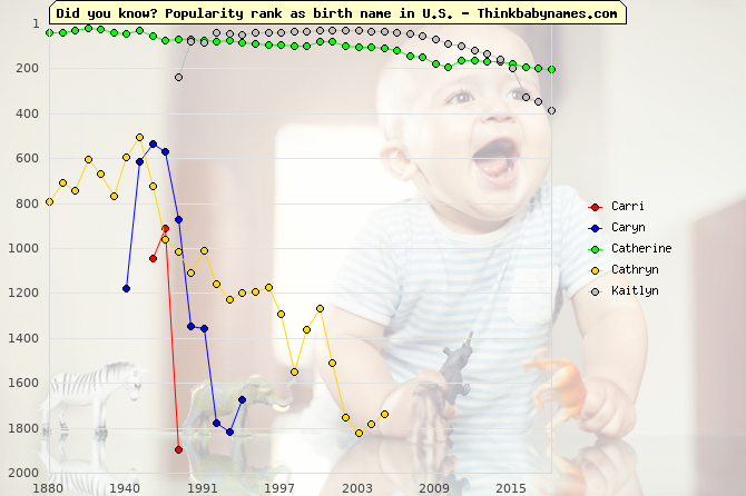 Top 2000 baby names ranking of Carri, Caryn, Catherine, Cathryn, Kaitlyn in U.S.