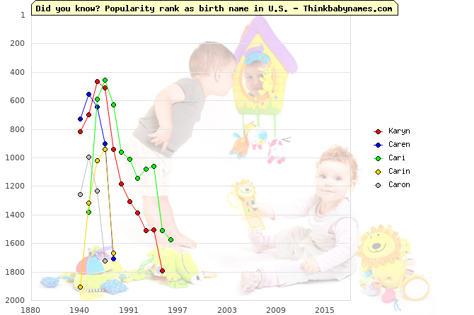 Top 2000 baby names ranking of Karyn, Caren, Cari, Carin, Caron in U.S.