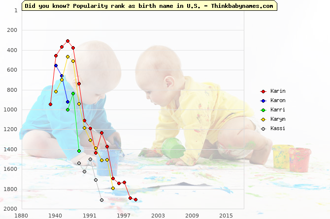 Top 2000 baby names ranking of Karin, Karon, Karri, Karyn, Kassi in U.S.