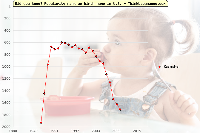 Top 2000 baby names ranking of Kasandra name in U.S.
