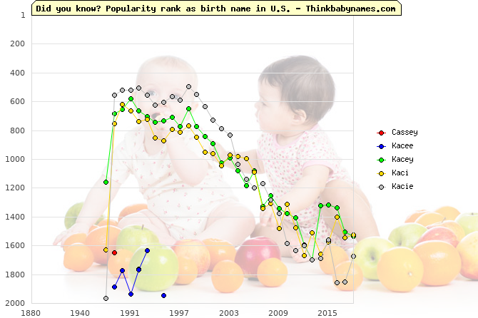 Top 2000 baby names ranking of Cassey, Kacee, Kacey, Kaci, Kacie in U.S.