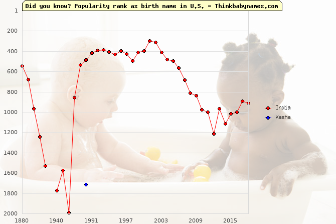 Top 2000 baby names ranking of India, Kasha in U.S.