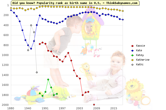 Top 2000 baby names ranking of Kassie, Kate, Katey, Katherine, Kathi in U.S.