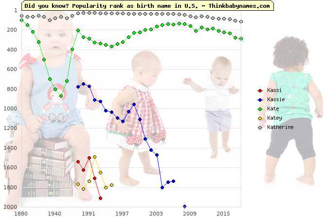 Top 2000 baby names ranking of Kassi, Kassie, Kate, Katey, Katherine in U.S.
