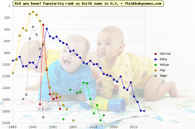 Top 2000 baby names ranking of Katina, Katy, Katya, Kay, Kaye in U.S.