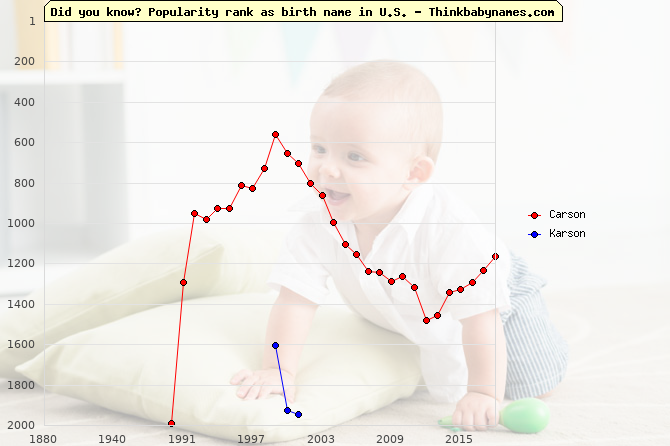 Top 2000 baby names ranking of Carson, Karson in U.S.