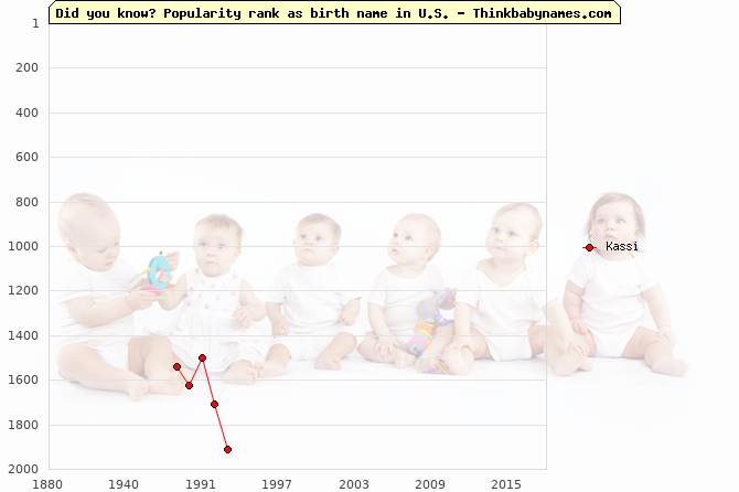 Top 2000 baby names ranking of Kassi name in U.S.