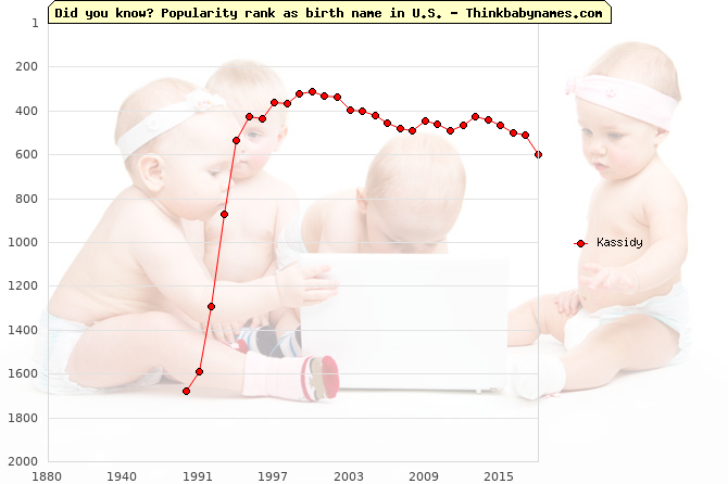 Top 2000 baby names ranking of Kassidy name in U.S.