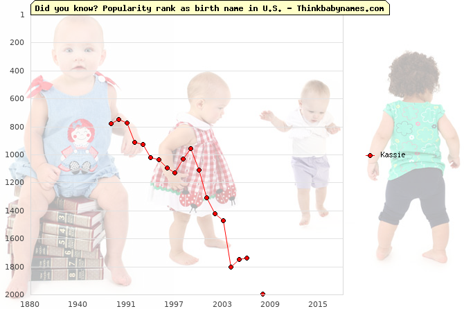 Top 2000 baby names ranking of Kassie name in U.S.