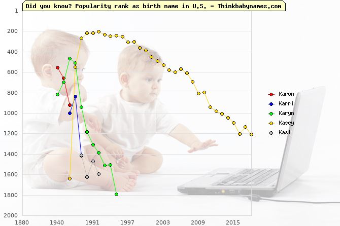 Top 2000 baby names ranking of Karon, Karri, Karyn, Kasey, Kasi in U.S.