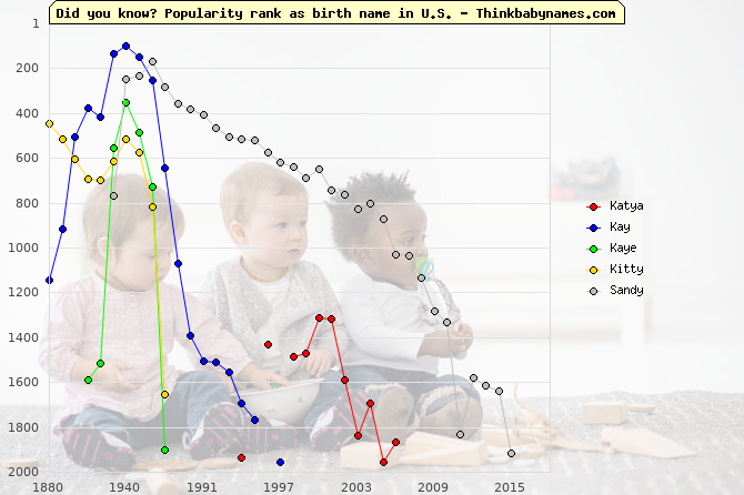 Top 2000 baby names ranking of Katya, Kay, Kaye, Kitty, Sandy in U.S.