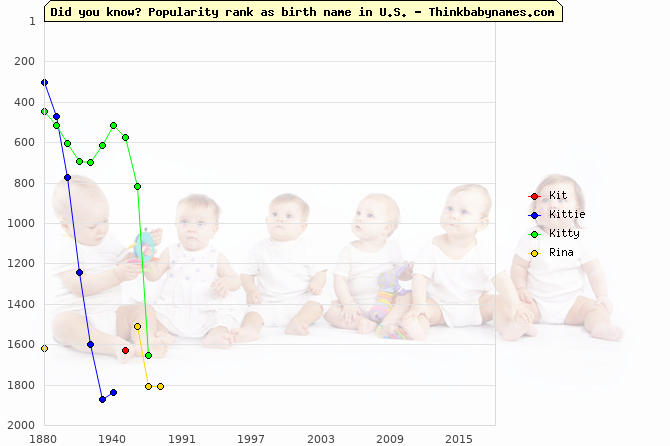 Top 2000 baby names ranking of Kit, Kittie, Kitty, Rina in U.S.
