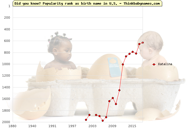 Top 2000 baby names ranking of Katalina name in U.S.