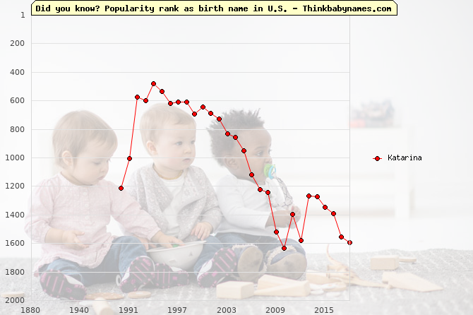 Top 2000 baby names ranking of Katarina name in U.S.