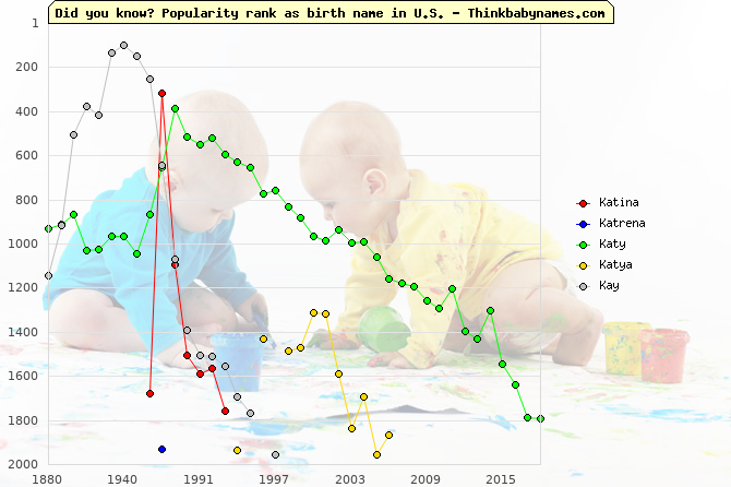 Top 2000 baby names ranking of Katina, Katrena, Katy, Katya, Kay in U.S.