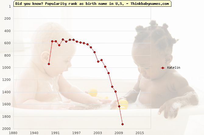 Top 2000 baby names ranking of Katelin name in U.S.