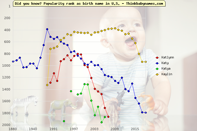Top 2000 baby names ranking of Katlynn, Katy, Katya, Kaylin in U.S.