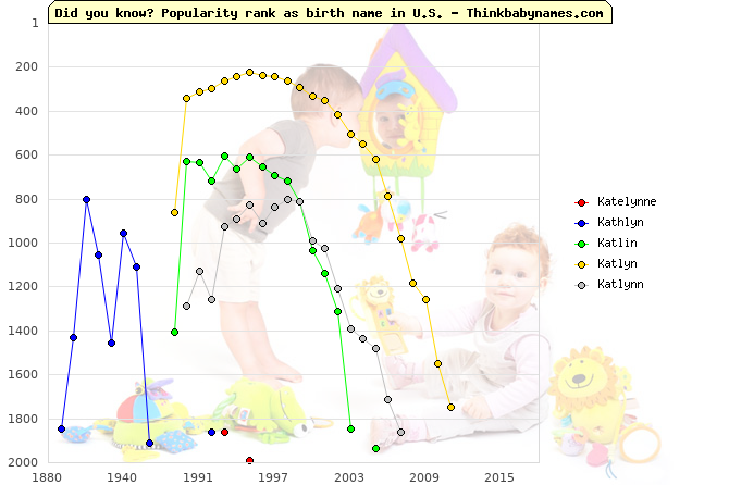Top 2000 baby names ranking of Katelynne, Kathlyn, Katlin, Katlyn, Katlynn in U.S.