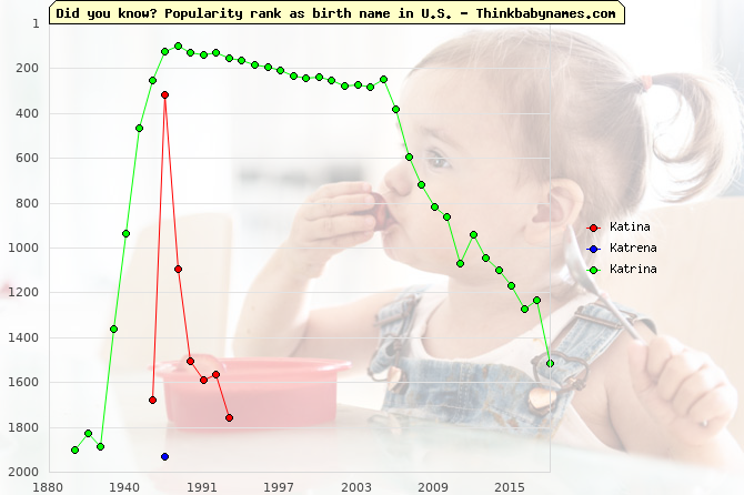 Top 2000 baby names ranking of Katina, Katrena, Katrina in U.S.