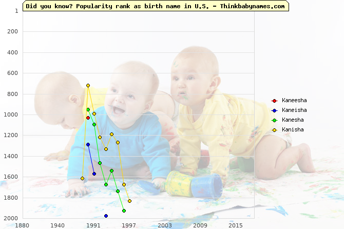 Top 2000 baby names ranking of Kaneesha, Kaneisha, Kanesha, Kanisha in U.S.