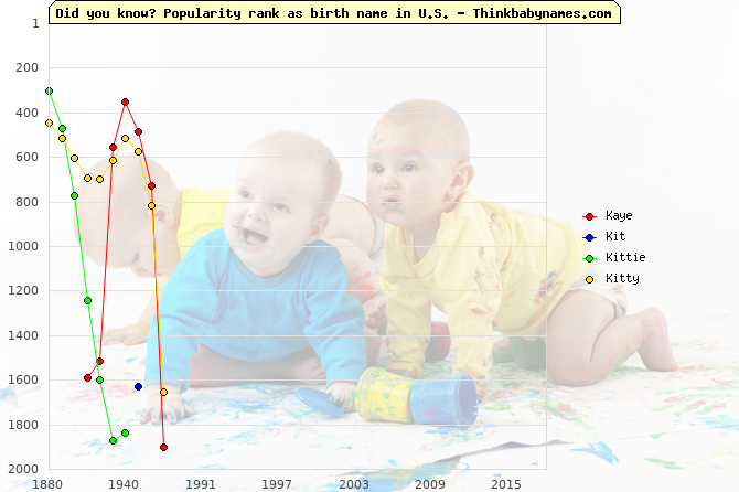 Top 2000 baby names ranking of Kaye, Kit, Kittie, Kitty in U.S.