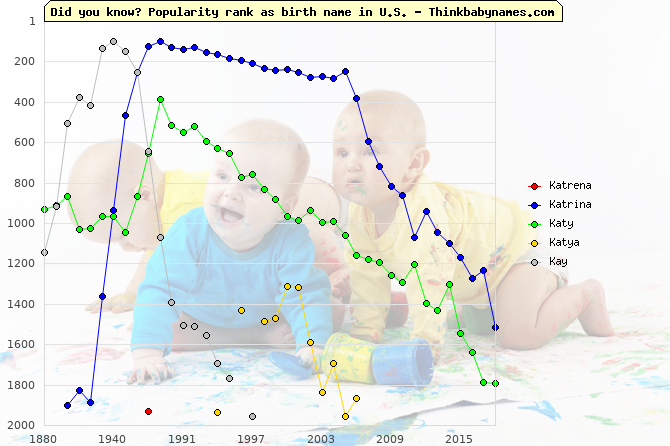 Top 2000 baby names ranking of Katrena, Katrina, Katy, Katya, Kay in U.S.