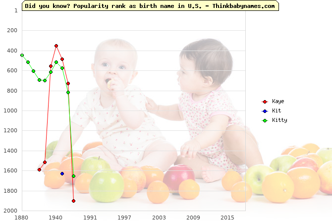 Top 2000 baby names ranking of Kaye, Kit, Kitty in U.S.