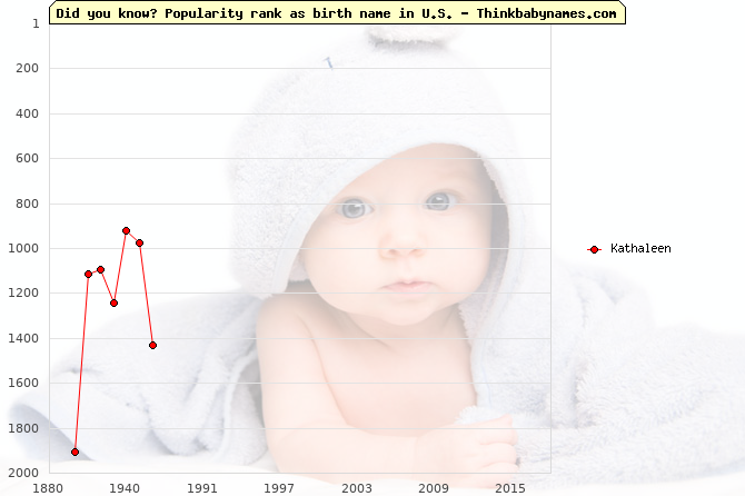 Top 2000 baby names ranking of Kathaleen name in U.S.