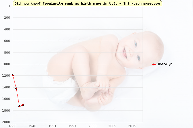 Top 2000 baby names ranking of Katharyn name in U.S.